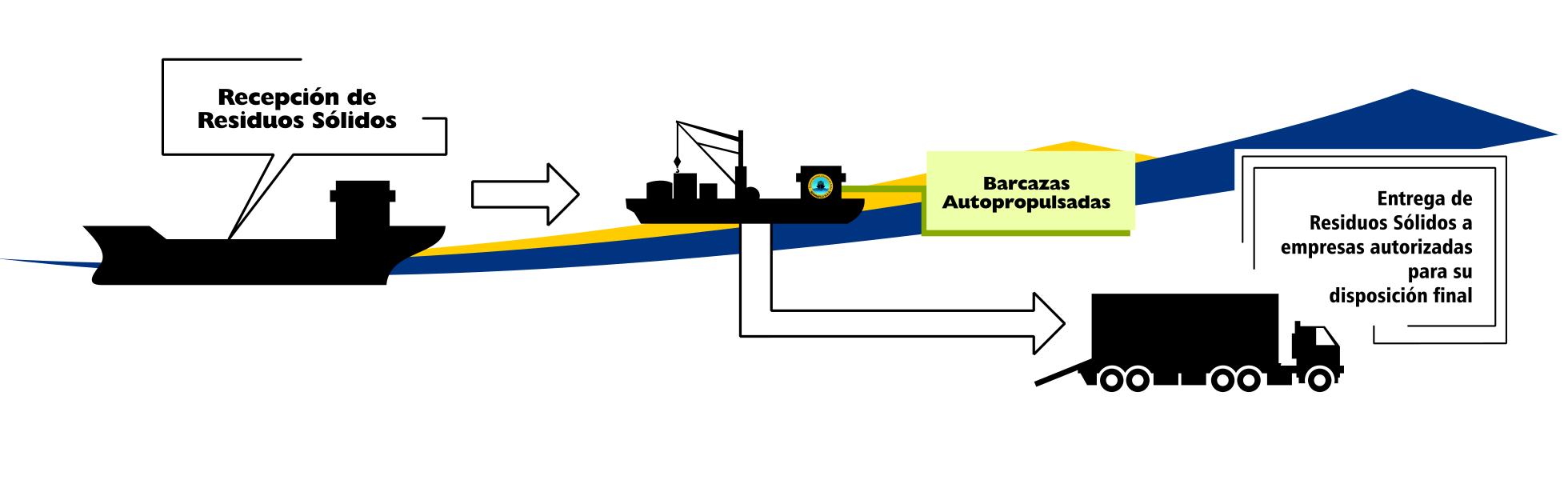sermaflu servicio recolección residuos sólidos para buques