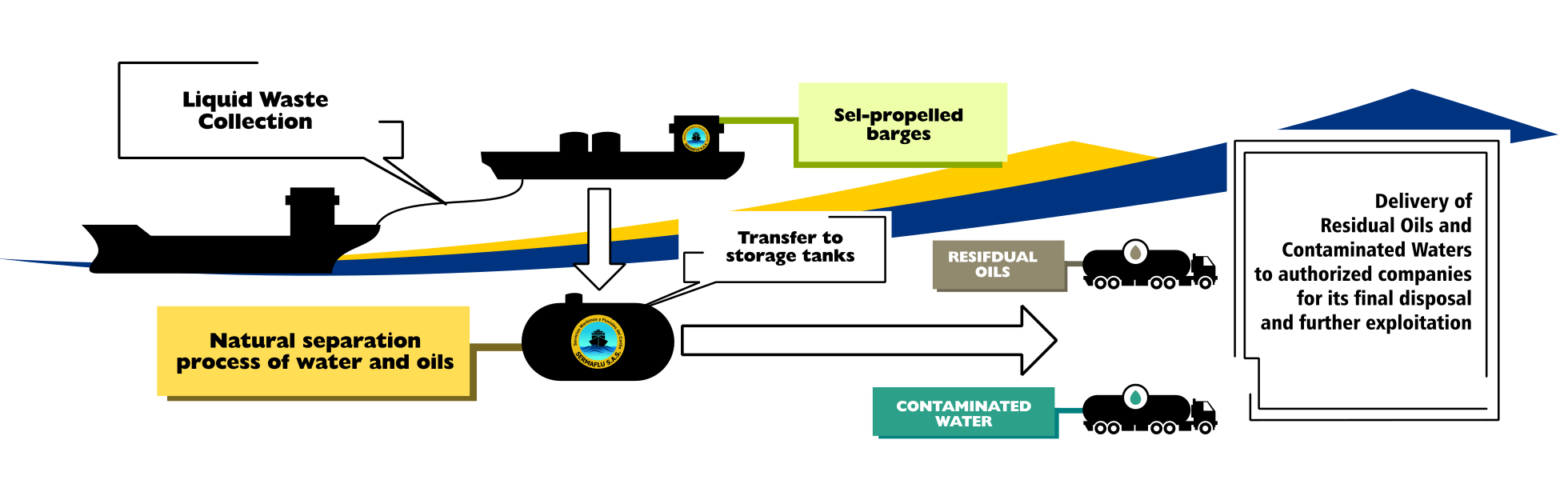sermaflu ships liquid waste collection service