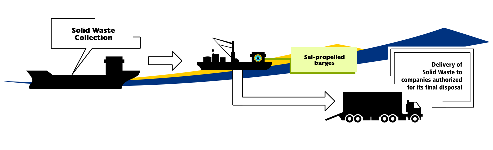 sermaflu ships solid waste collection service